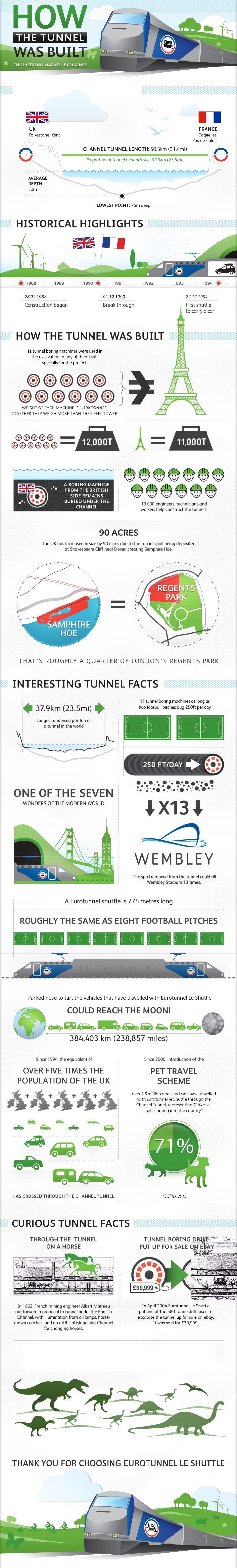 eurotunnel-build-infographic